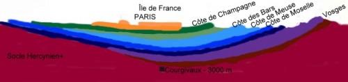 Coupe-des-couches-sedimentaires-du-Bassin-de-Paris[1].jpg