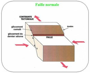 faille normale