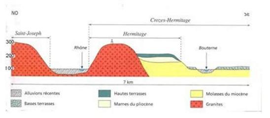 Coupe géologique J Fanet 2